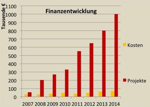 Finanzentwicklung