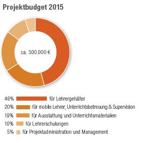 abendschule_projektbudget