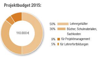 fluechtlingskinder_budget