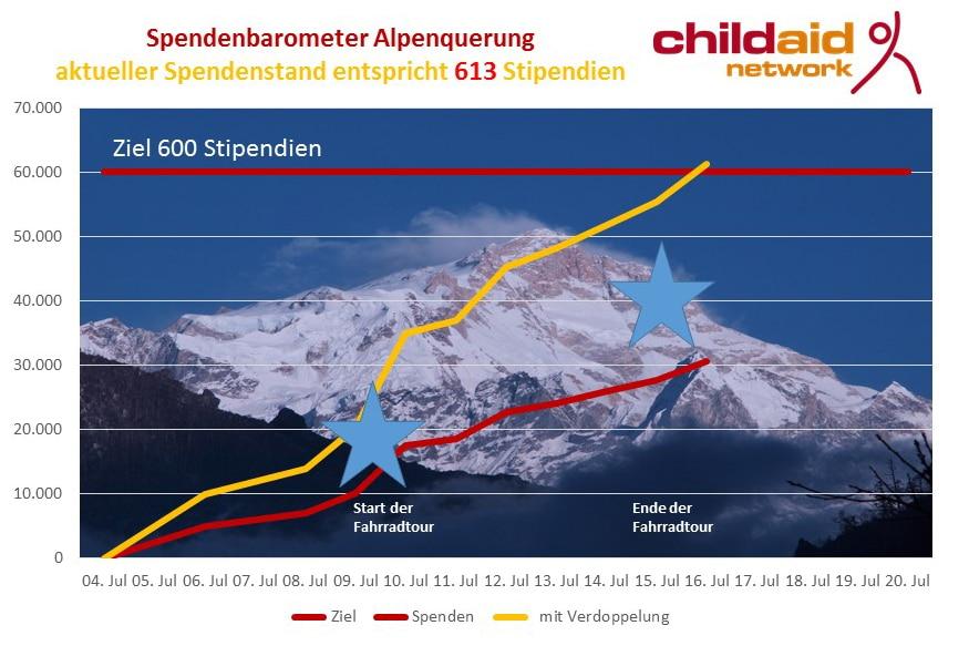 20160616 Spendenbarometer