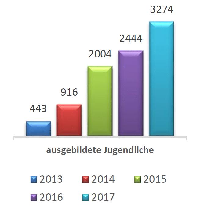 122017_ehfk_projektbericht_graph-03