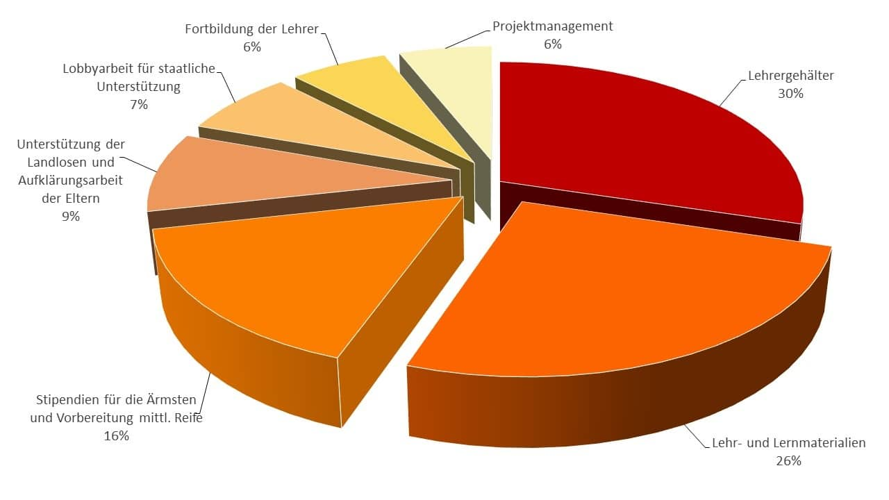 Budgetdiagramm Kinder in Konfliktgebieten